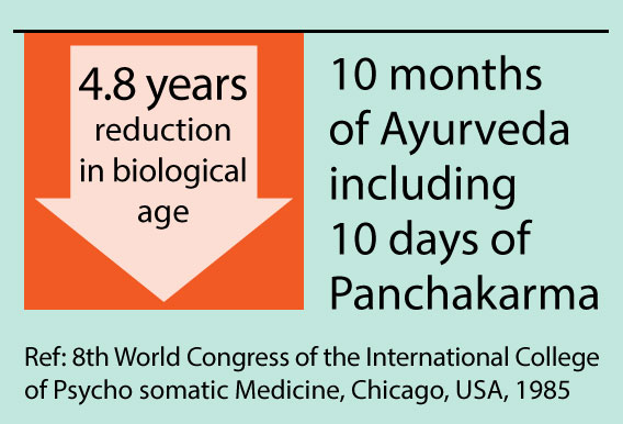 10 months of Ayurveda, including 10 days of Panchakarma