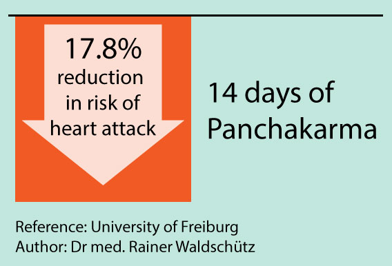 17.8% reduction in risk of heart attack